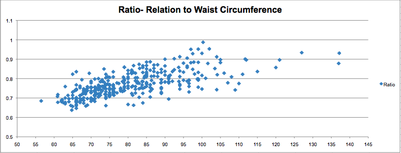 Waist To Hip Ratio Survey Results Part 2 3 Hours Past The Edge Of